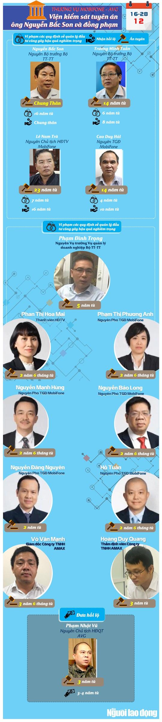 [Infographic] Thương vụ Mobifone mua AVG: Mức án cụ thể dành cho 2 cựu bộ trưởng và 12 đồng phạm - Ảnh 1.
