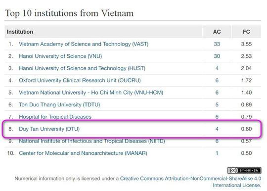 ĐH Duy Tân công bố 521 bài báo ISI/Scopus trong năm 2018 - Ảnh 3.