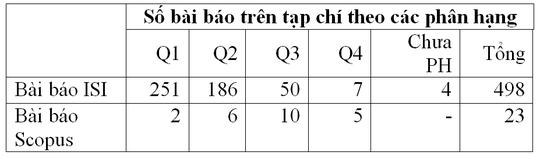 ĐH Duy Tân công bố 521 bài báo ISI/Scopus trong năm 2018 - Ảnh 2.