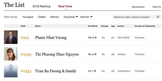 Tài sản của chủ tịch Thaco Trần Bá Dương có thể tăng đột biến lên gần 7 tỉ USD - Ảnh 2.