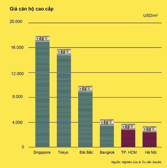 Giá nhà tại trung tâm TP HCM vẫn rẻ so với Hong Kong, Singapore - Ảnh 2.
