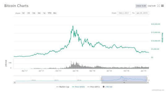 Vỡ trận Bitcoin: Anh tài 1 bước thành tỷ phú, ăn Tết trong đau thương - Ảnh 2.