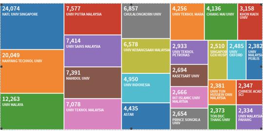 Trường ĐH Việt Nam vào Top 25 đại học hàng đầu ASEAN - Ảnh 1.