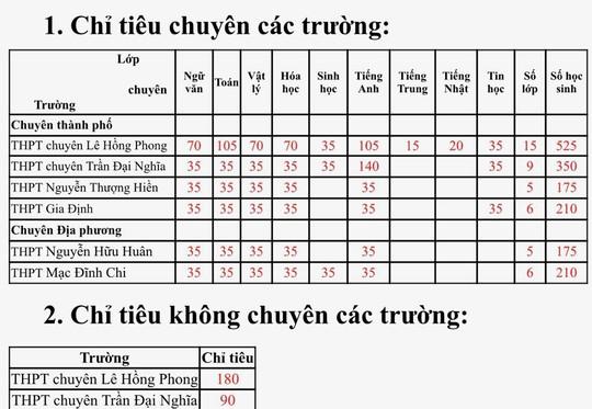 TP HCM tuyển 1.645 học sinh vào các trường chuyên - Ảnh 1.