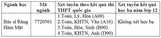 Học ngành Bác sĩ Răng-Hàm-Mặt tại ĐH Duy Tân Nganh-1553513531480260113847