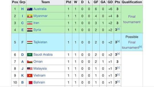 Xét cục diện các bảng đấu, U23 Việt Nam buộc phải thắng Thái - Ảnh 2.