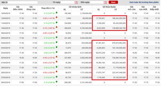 Bí ẩn nhà đầu tư chi hơn 5.400 tỉ đồng mua 340 triệu cổ phiếu Eximbank - Ảnh 1.