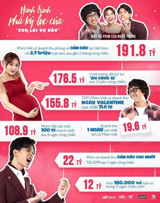 """""""Cua lại vợ bầu"""" đạt doanh thu cao nhất thị trường Việt Nam - Ảnh 2."""