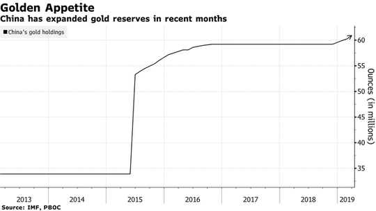 Trung Quốc đang trong cơn sốt vàng khổng lồ - Ảnh 1.