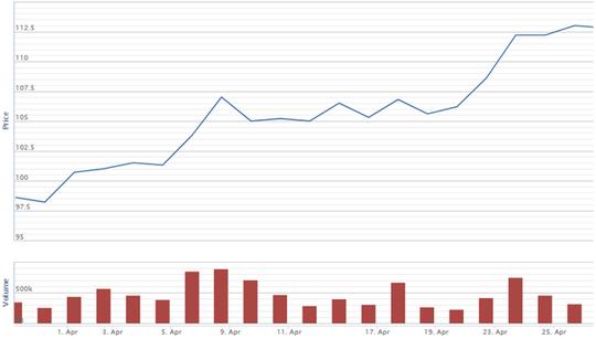 Cổ phiếu tí hon tăng 10 lần, nhóm dầu khí bứt phá - Ảnh 2.