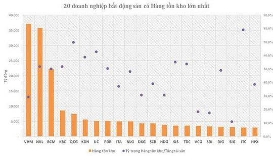 20 doanh nghiệp địa ốc đang ôm hơn 7,4 tỷ USD hàng tồn kho - Ảnh 1.