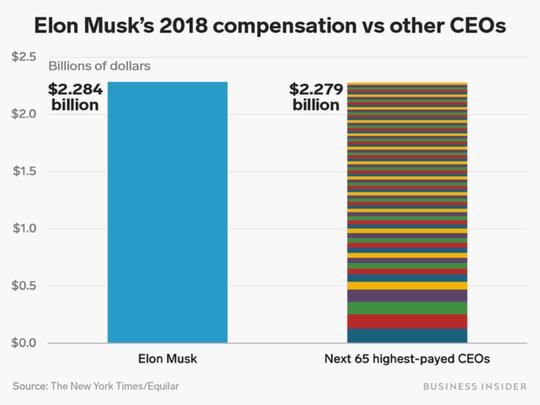 Lương thưởng năm 2018 của 65 CEO cộng lại không bằng Elon Musk - Ảnh 2.