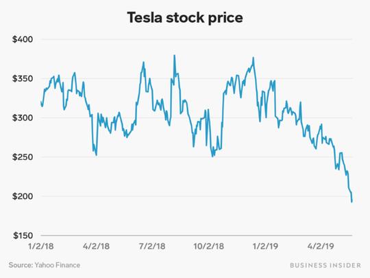 Lương thưởng năm 2018 của 65 CEO cộng lại không bằng Elon Musk - Ảnh 3.