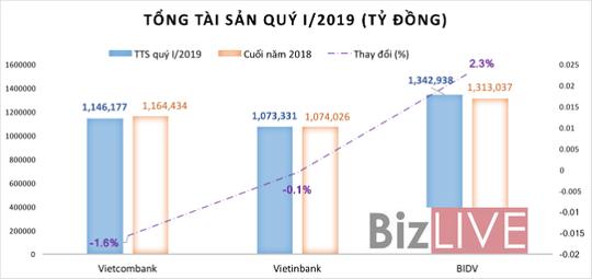 """Ngân hàng Việt cạnh tranh """"ngôi vương"""" 1 triệu tỉ đồng - Ảnh 1."""