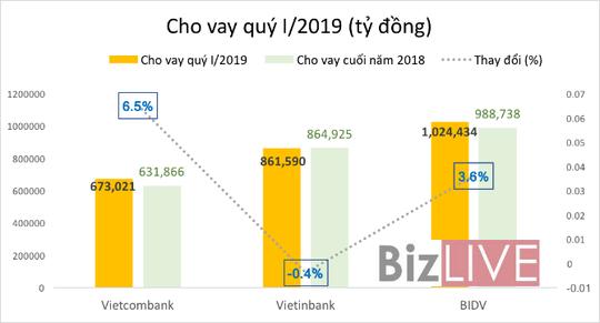 """Ngân hàng Việt cạnh tranh """"ngôi vương"""" 1 triệu tỉ đồng - Ảnh 3."""