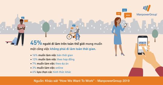 87% NLĐ thích làm công việc có sự linh hoạt - Ảnh 2.