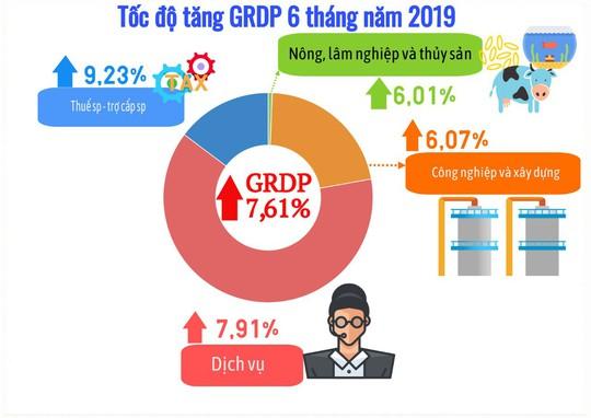 Thương mại, dịch vụ của TP HCM tăng cao nhất trong 3 năm