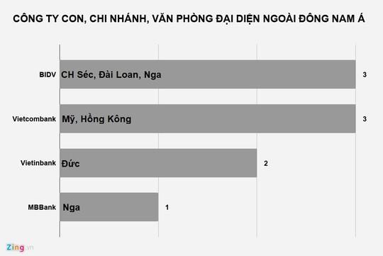 Ngoài Đông Nam Á, ngân hàng Việt còn làm ăn ở những đâu? - Ảnh 2.