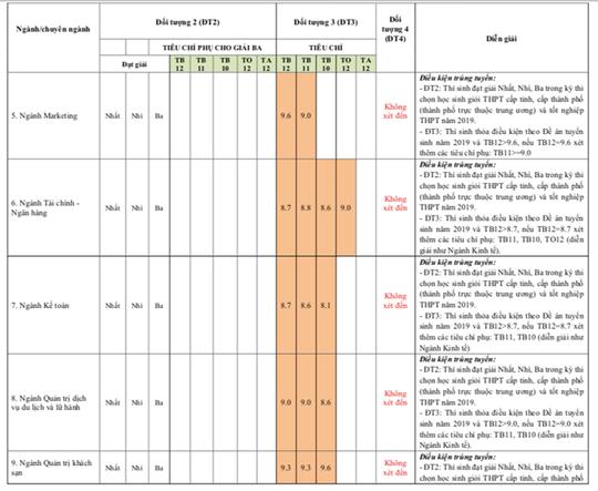 Nhiều trường ĐH công bố kết quả tuyển thẳng, xét học bạ - Ảnh 6.
