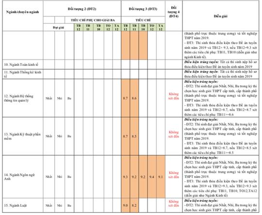 Nhiều trường ĐH công bố kết quả tuyển thẳng, xét học bạ - Ảnh 7.