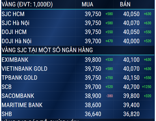 Vàng SJC vượt 40 triệu đồng/lượng