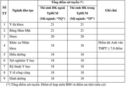 Trường ĐH Y khoa Phạm Ngọc Thạch thông báo điểm xét tuyển - ảnh 1