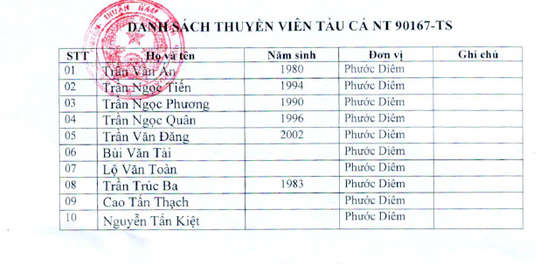 Tìm thấy thi thể 4 ngư dân mất tích trên biển Ninh Thuận - Ảnh 4.