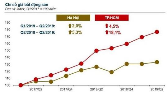 Thị trường bất động sản từ nay đến cuối năm trầm lắng nhưng giá không giảm - Ảnh 1.
