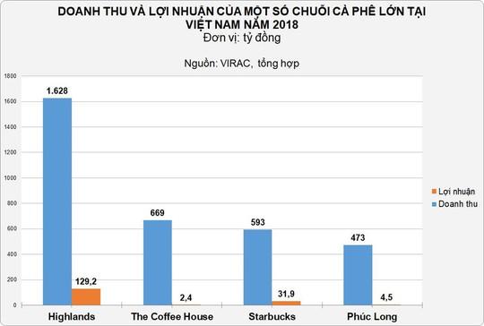 """Giá thuê mặt bằng tại các """"phố trà sữa"""" ở TP HCM đã tăng 50-100% - Ảnh 3."""