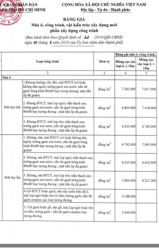 TP HCM ban hành giá nhà ở mới để tính thuế trước bạ - Ảnh 1.