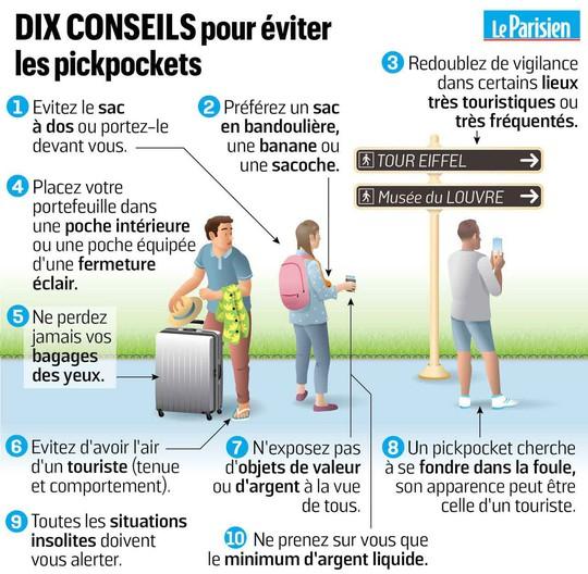 Bùng phát nạn móc túi ở Paris - Ảnh 1.