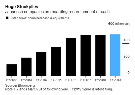 Các công ty Nhật Bản đang ngồi trên núi tiền mặt 4.800 tỉ USD - Ảnh 1.