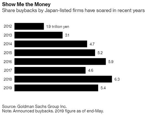 Các công ty Nhật Bản đang ngồi trên núi tiền mặt 4.800 tỉ USD - Ảnh 2.