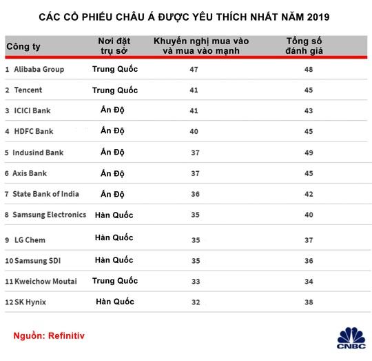 Cổ phiếu Alibaba được yêu thích nhất châu Á năm 2019 - Ảnh 2.