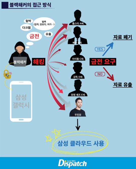 Nhiều nghệ sĩ Hàn Quốc bị hacker tống tiền - Ảnh 1.
