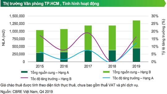 TP HCM: Giá thuê văn phòng hạng A dự báo giảm 2% - Ảnh 1.
