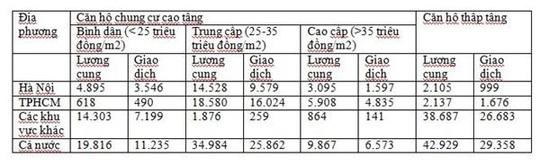 Thị trường căn hộ bất thường: giá tăng, lệch pha cung-cầu - Ảnh 2.