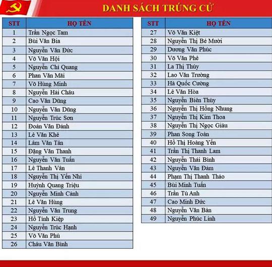 Ông Phan Văn Mãi tái đắc cử Bí thư Tỉnh ủy Bến Tre - Ảnh 6.