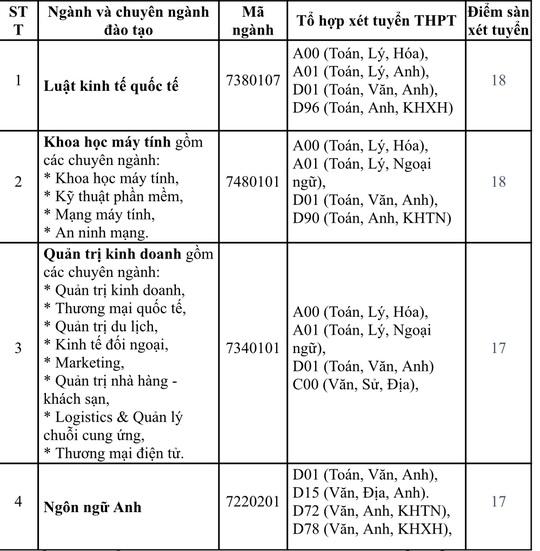 Trường ĐH Ngoại thương, ĐH Quốc tế Sài Gòn công bố điểm chuẩn - Ảnh 4.