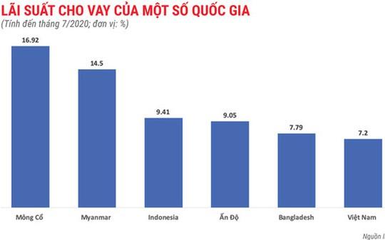 Lãi suất cho vay của Việt Nam cao hay thấp so với khu vực? - Ảnh 1.