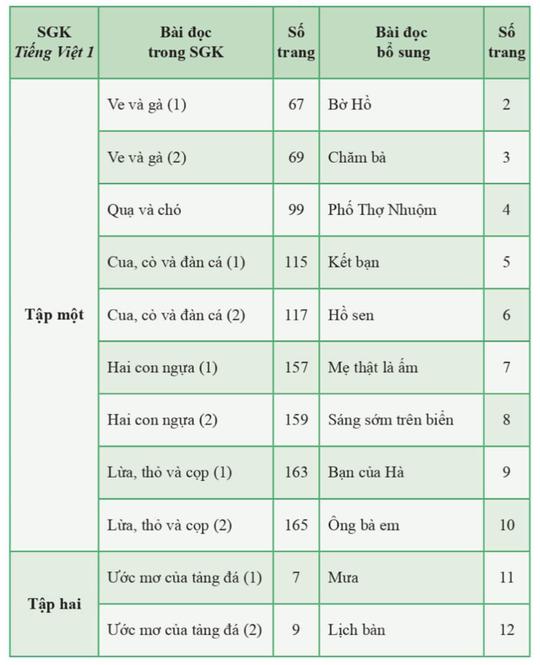 SGK Tiếng Việt lớp 1 bộ Cánh Diều được nhà xuất bản điều chỉnh như thế nào? - Ảnh 2.