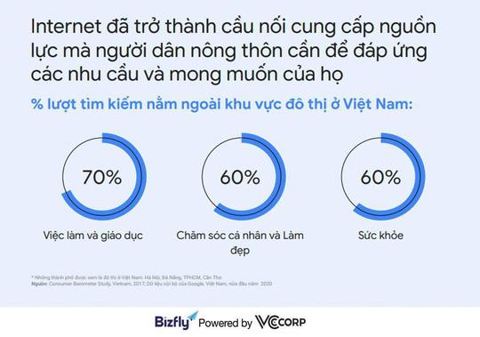 Xu hướng tìm kiếm của người Việt năm 2020 - cơ hội cho doanh nghiệp - Ảnh 1.