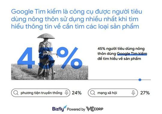Xu hướng tìm kiếm của người Việt năm 2020 - cơ hội cho doanh nghiệp - Ảnh 2.
