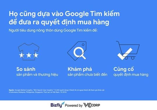 Xu hướng tìm kiếm của người Việt năm 2020 - cơ hội cho doanh nghiệp - Ảnh 3.
