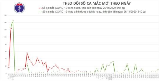 Phát hiện 10 người ở khu cách ly tại TP HCM mắc Covid-19 - Ảnh 1.