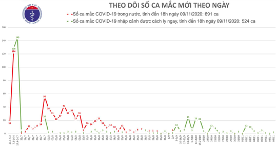 2 ca mắc mới Covid-19, Việt Nam có 1.215 ca bệnh - Ảnh 1.