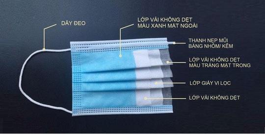 Ứng phó Covid-19: Cách phân biệt khẩu trang y tế kháng khuẩn thật và giả - Ảnh 2.
