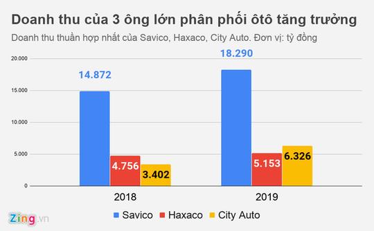 Lợi nhuận của nhiều đại gia buôn ôtô ở Việt Nam đi xuống - Ảnh 1.