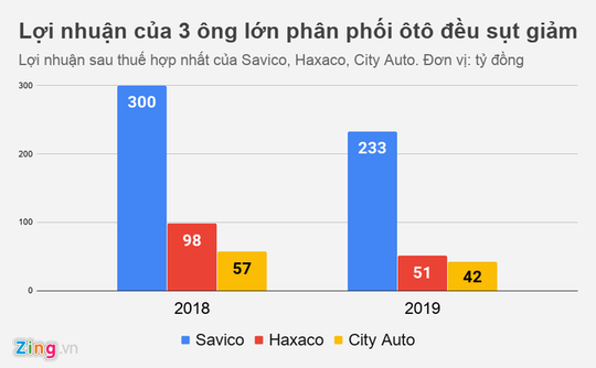 Lợi nhuận của nhiều đại gia buôn ôtô ở Việt Nam đi xuống - Ảnh 2.