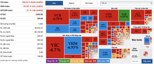 VN-Index mất mốc 800 điểm - Ảnh 1.